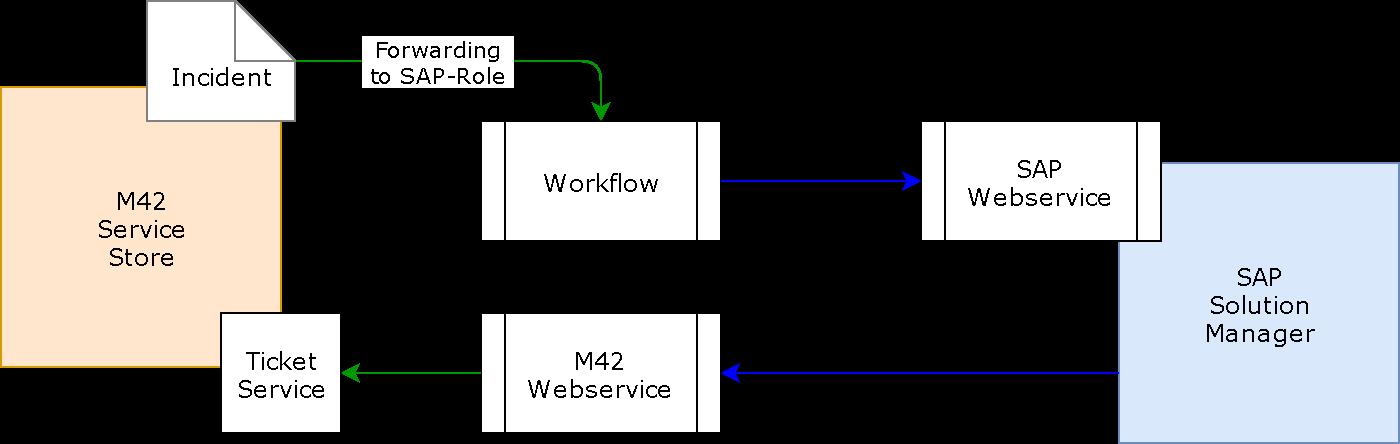 Datenfluss zwischen Service-Store und Solution-Manager